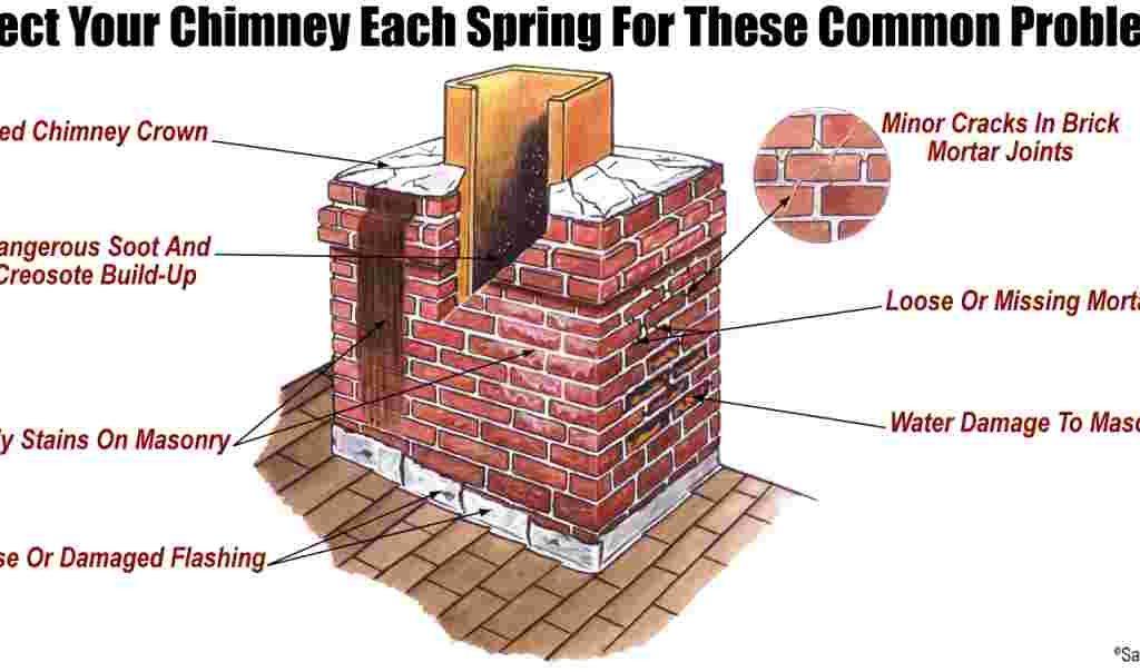 Chimney-Repair-Common-Problems _ Alexander and Xavier Masonry